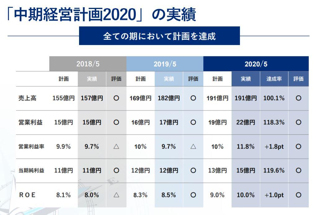 2020年5月期決算概要7.