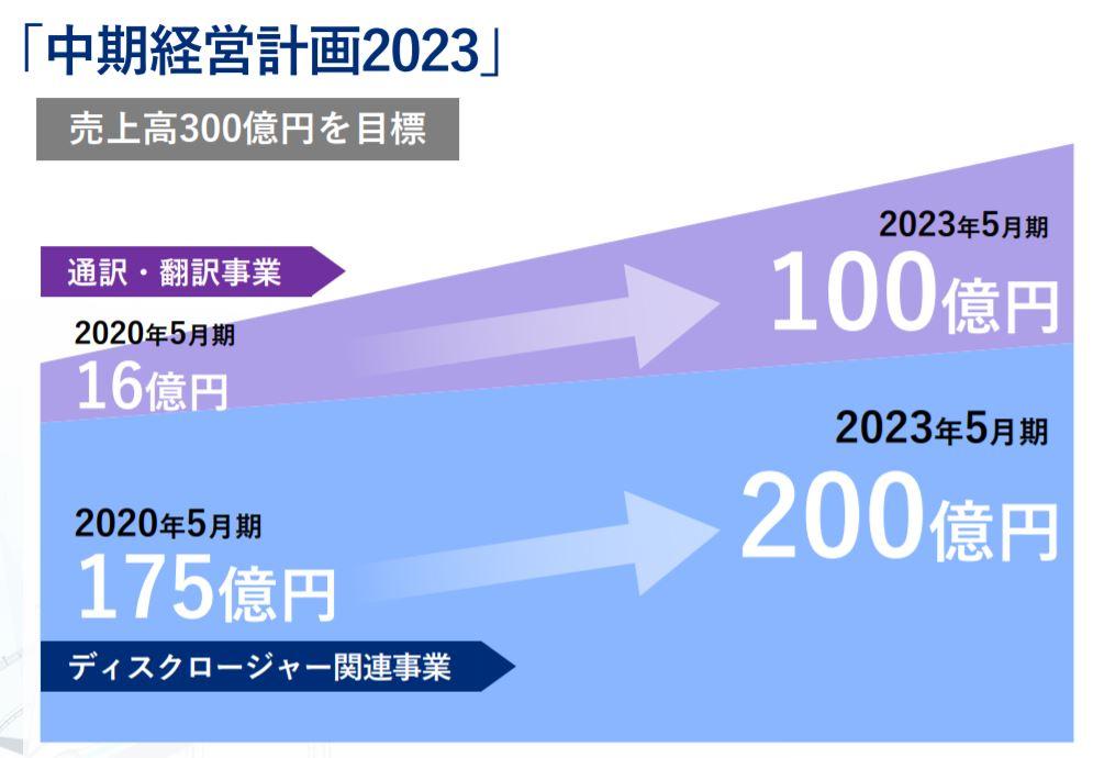 2020年5月期決算概要8.