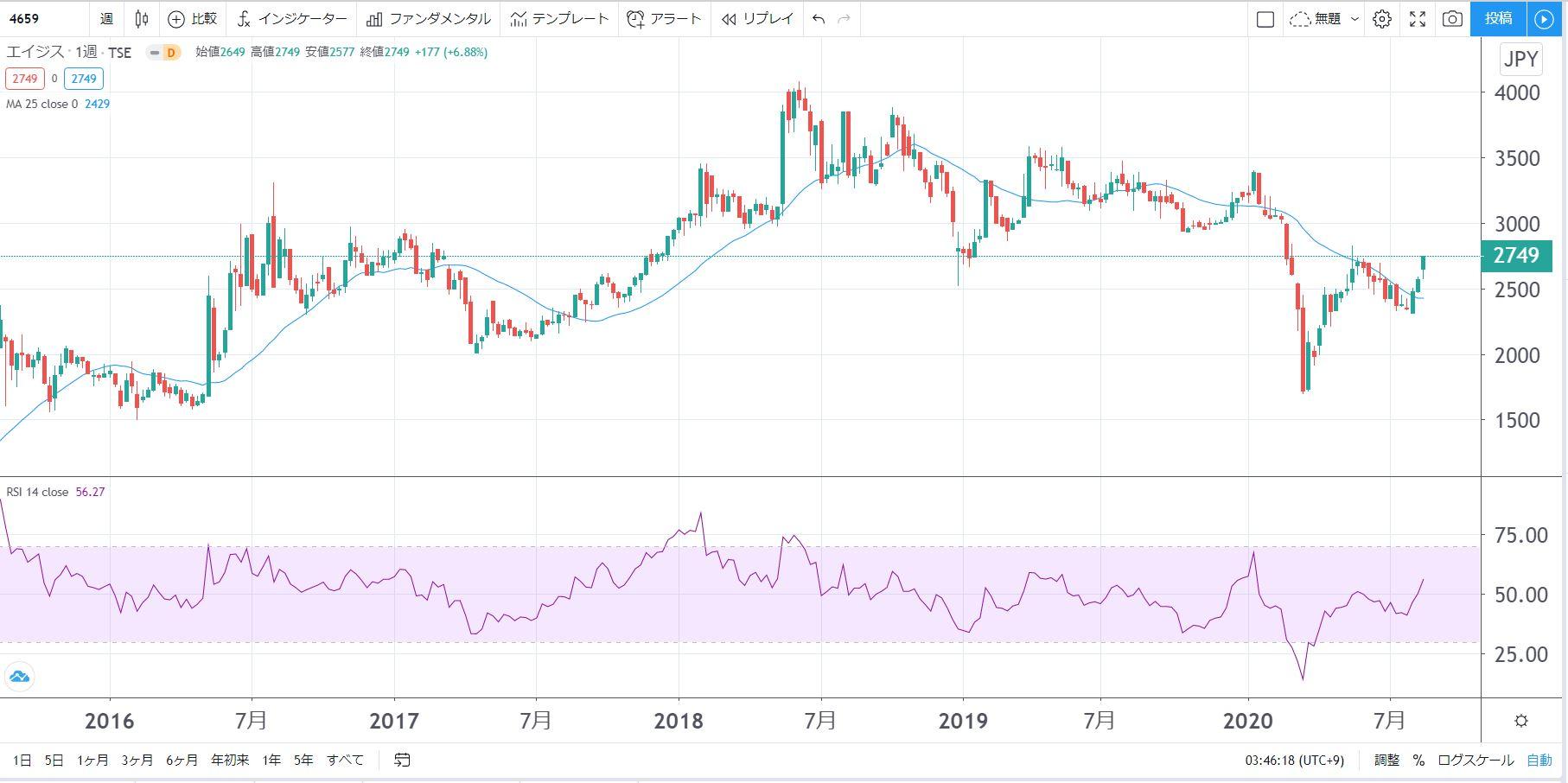5年株価チャート-エイジス
