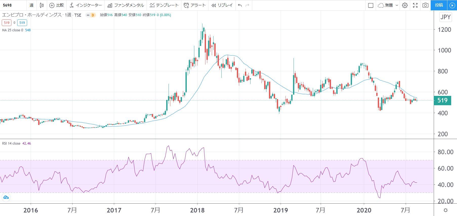 5年株価チャート-エンビプロ・ホールディングス