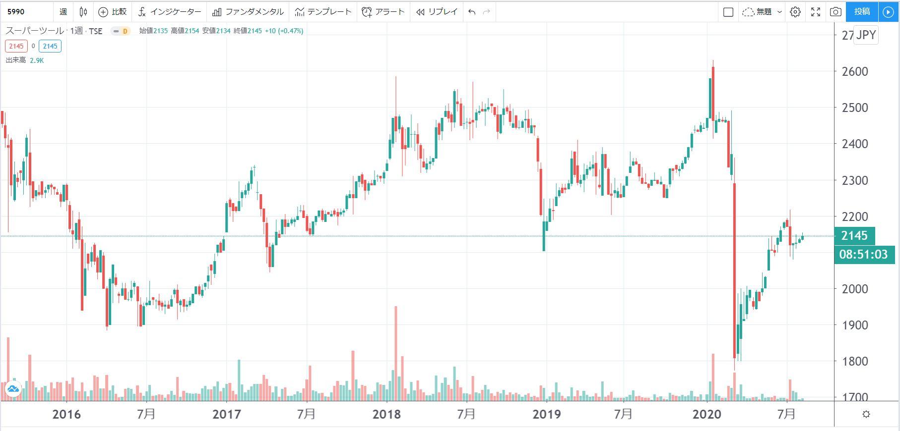 5年株価チャート-スーパーツール