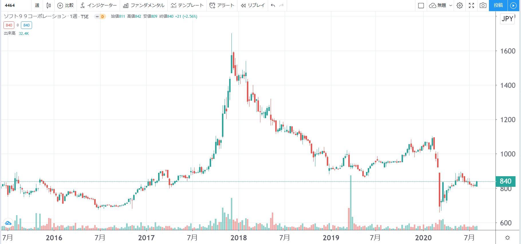 5年株価チャート-ソフト99コーポレーション