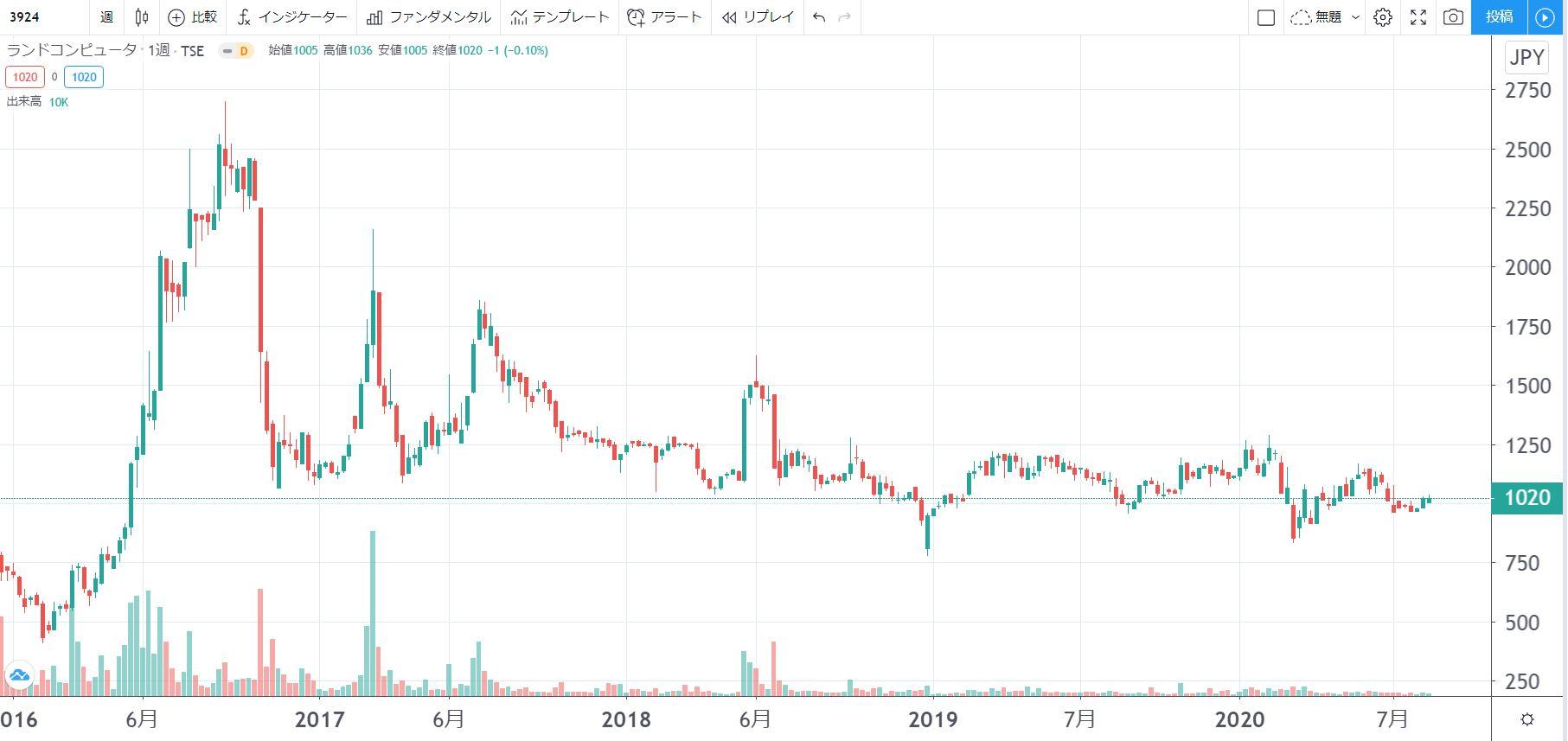 5年株価チャート-ランドコンピュータ