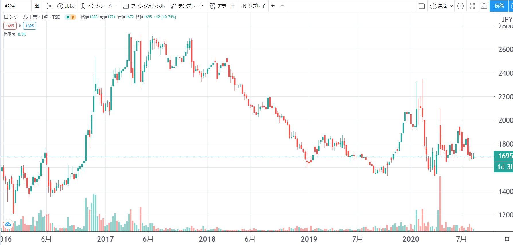 5年株価チャート-ロンシール工業