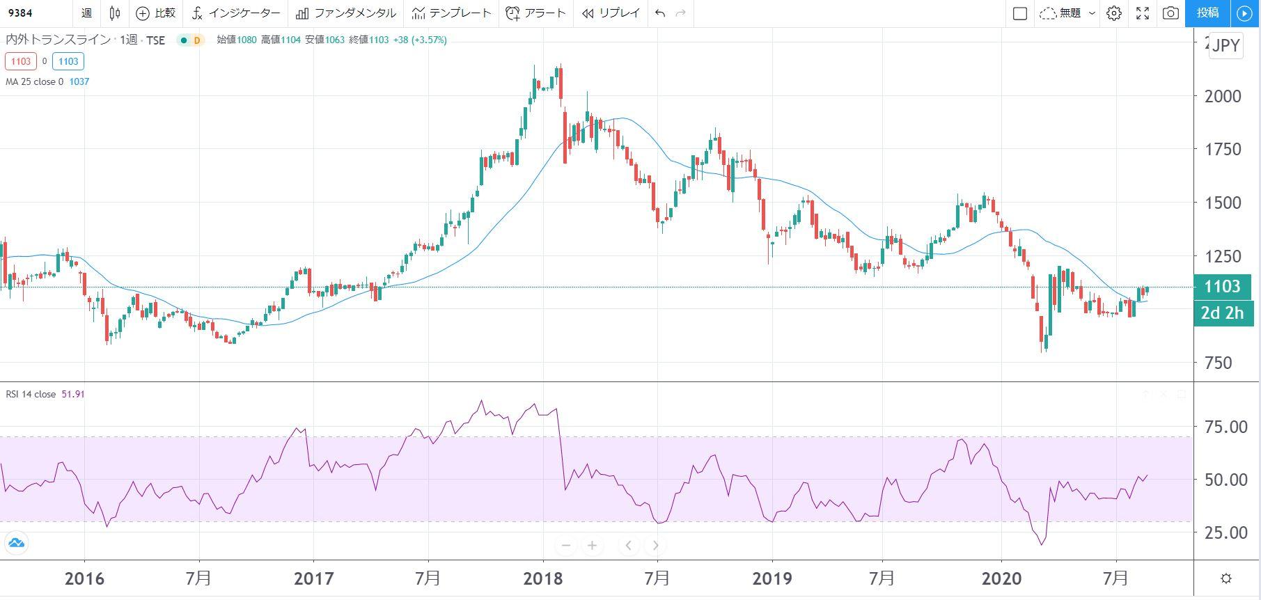 5年株価チャート-内外トランスライン