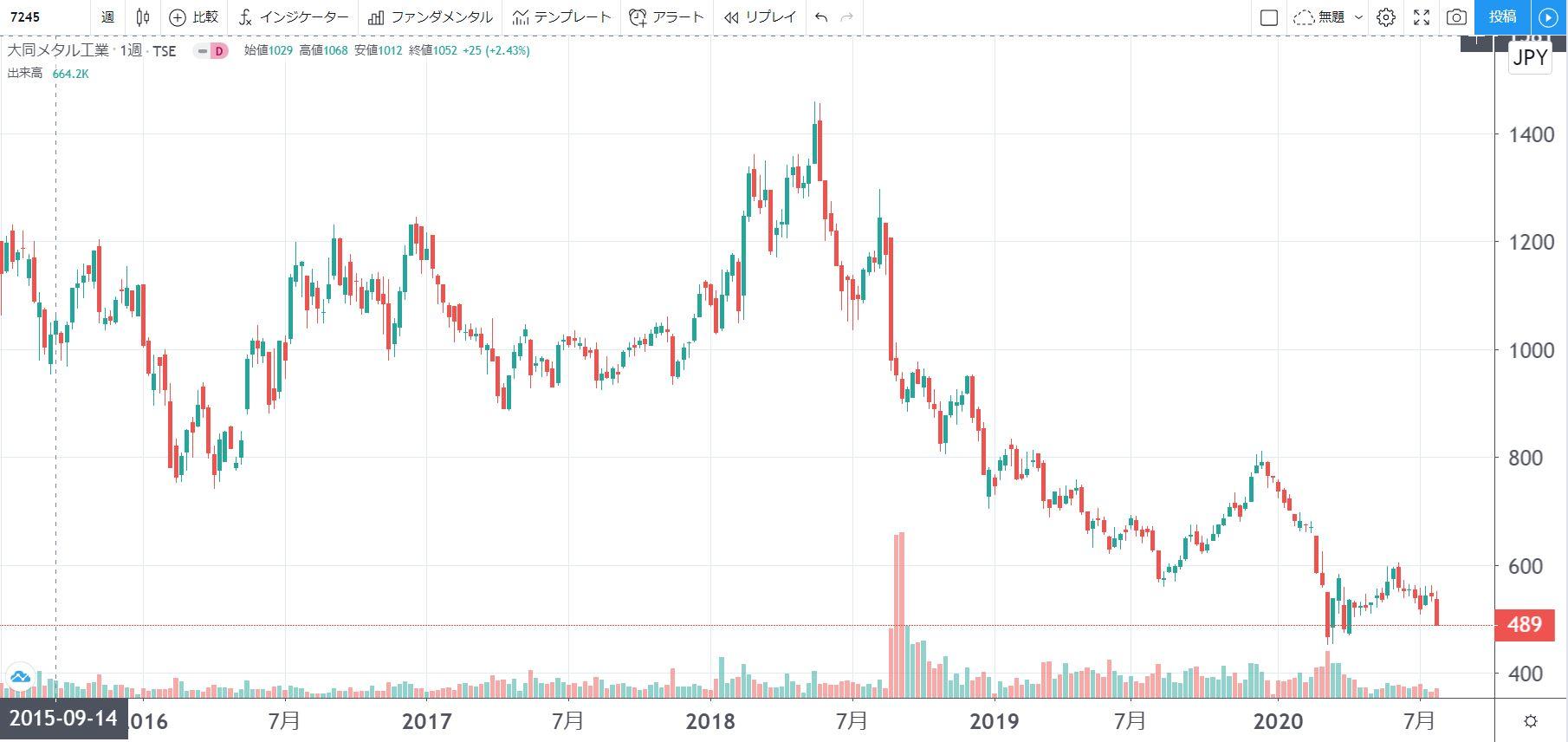 5年株価チャート-大同メタル工業