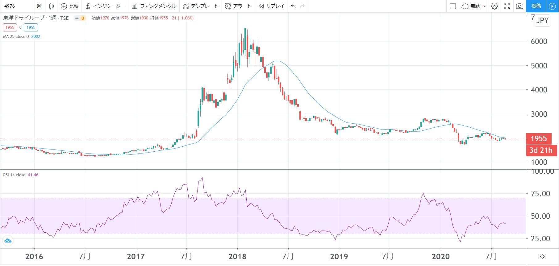 5年株価チャート-東京ドライルーブ