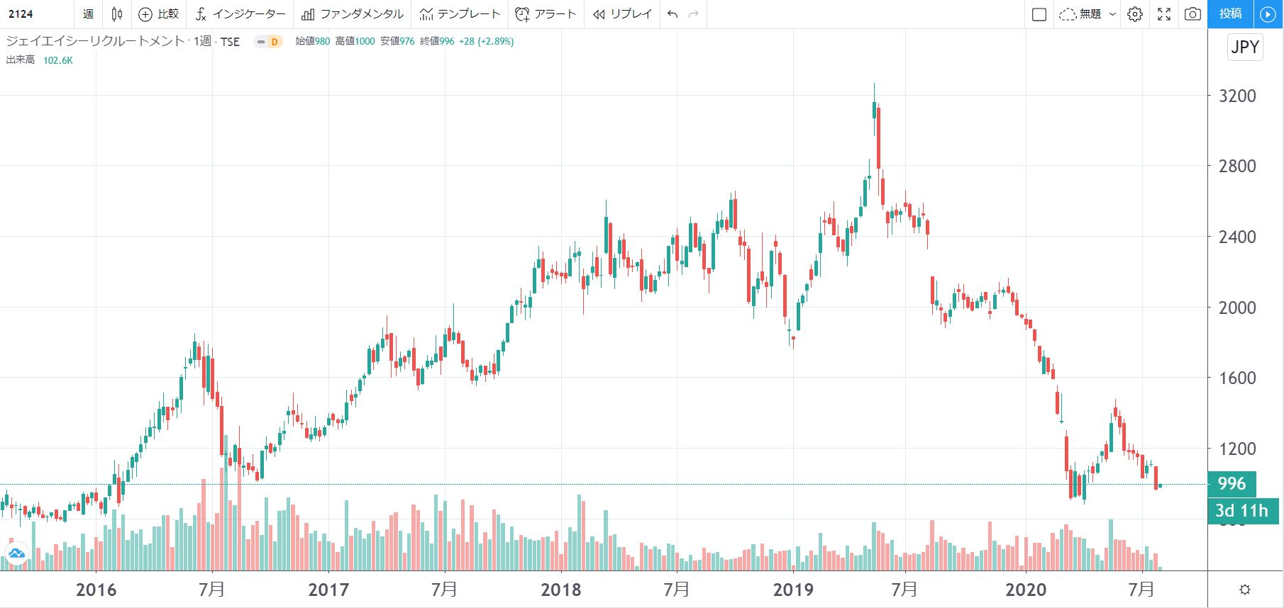 5年株価チャート-JAC