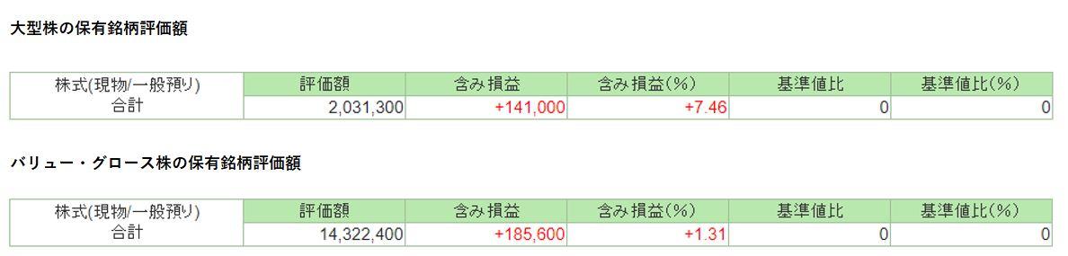 バリュー・大型株成績