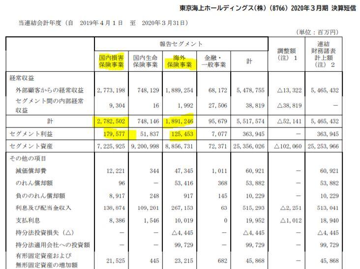 主力事業-東京海上ホールディングス