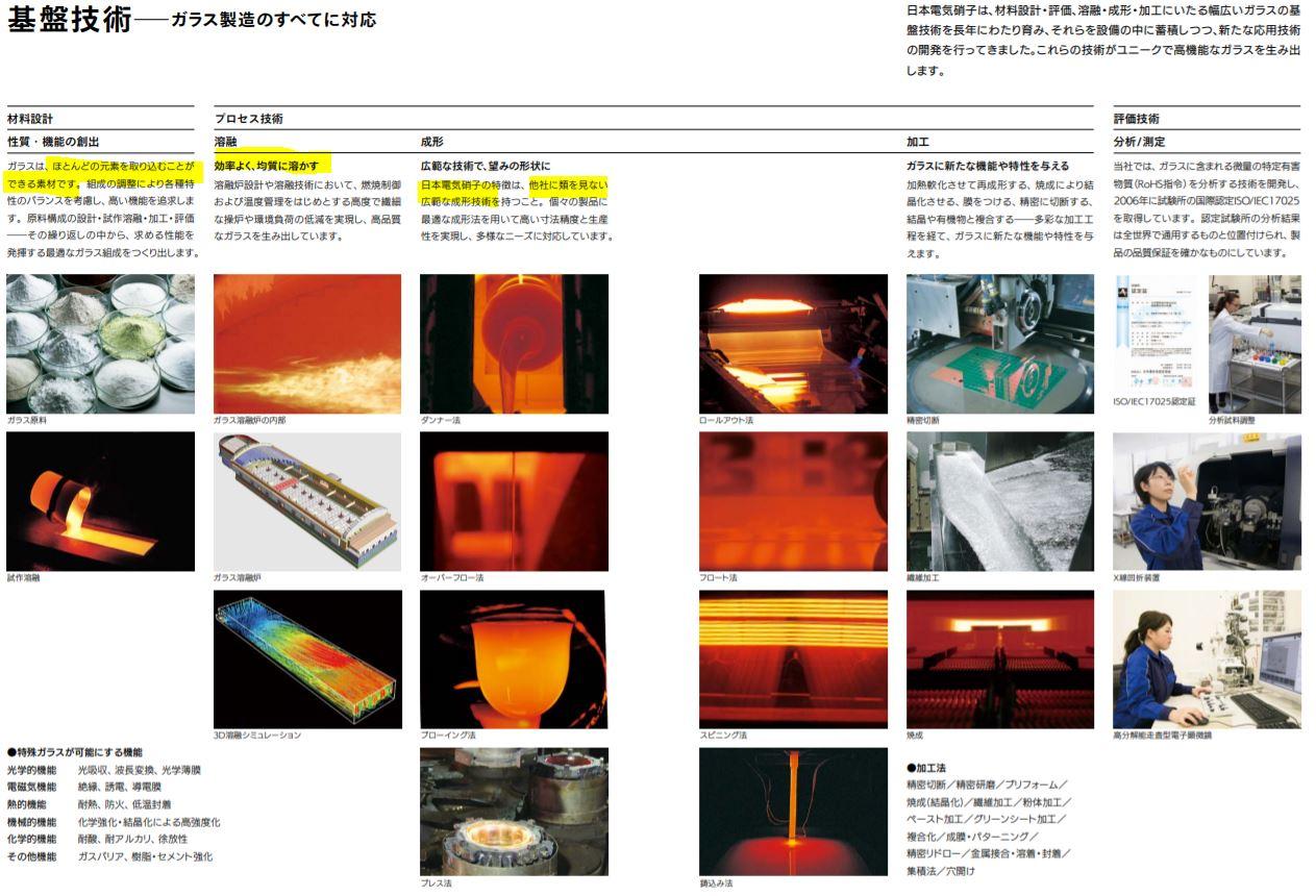 事業概要3.日本電気硝子
