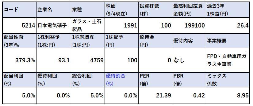 各種指標-日本電気硝子