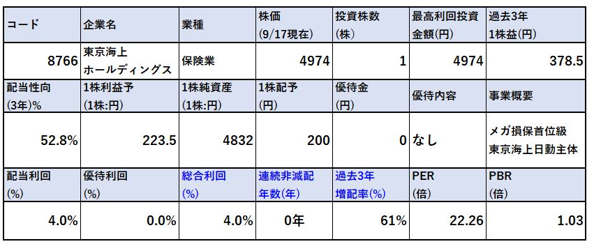 各種指標-東京海上ホールディングス