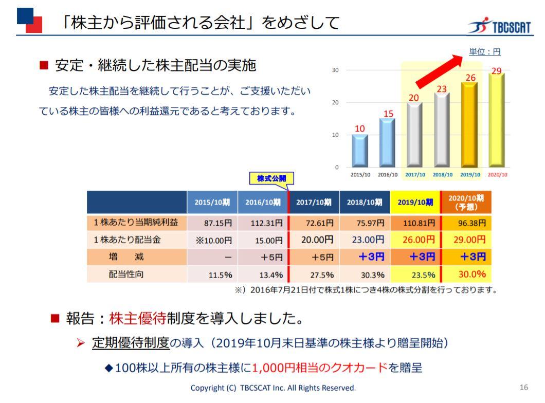 株主優待-ティビシィ・スキャット