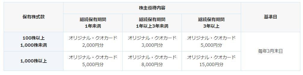 株主優待.フジシールインターナショナル