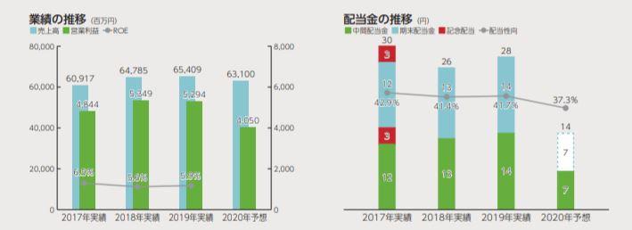 株主通信3.