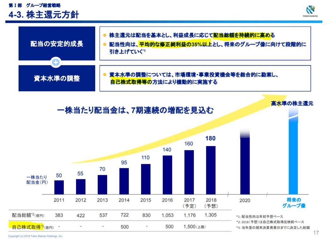 株主還元-東京海上ホールディングス