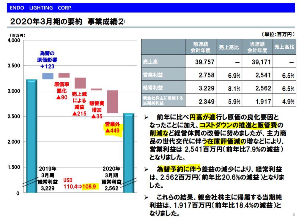 決算分析1.遠藤照明