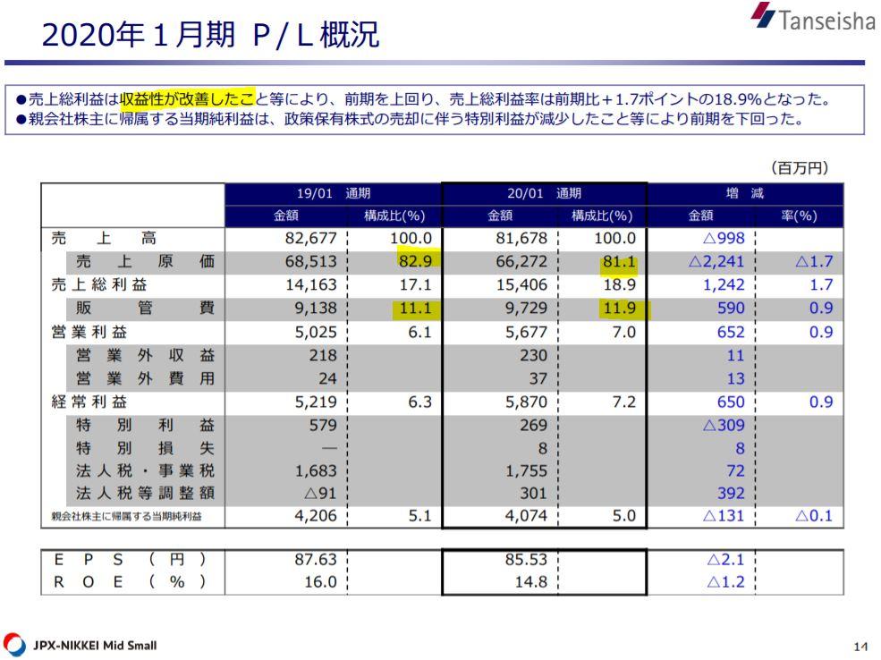 決算分析2.丹青社