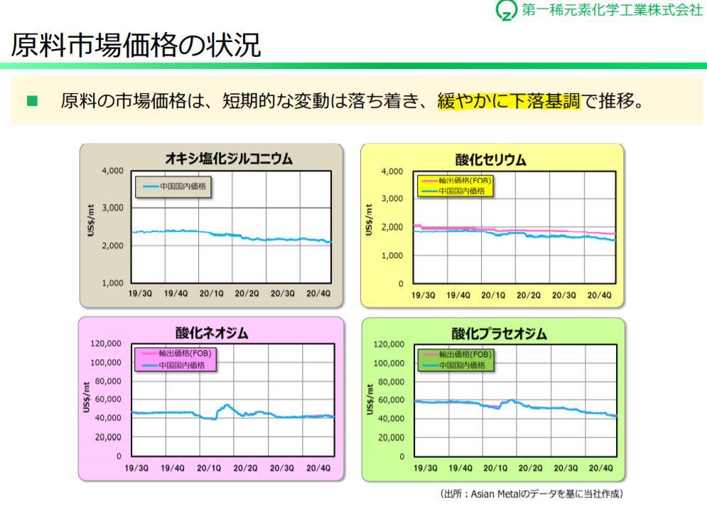 決算分析2.第一稀元素化学工業