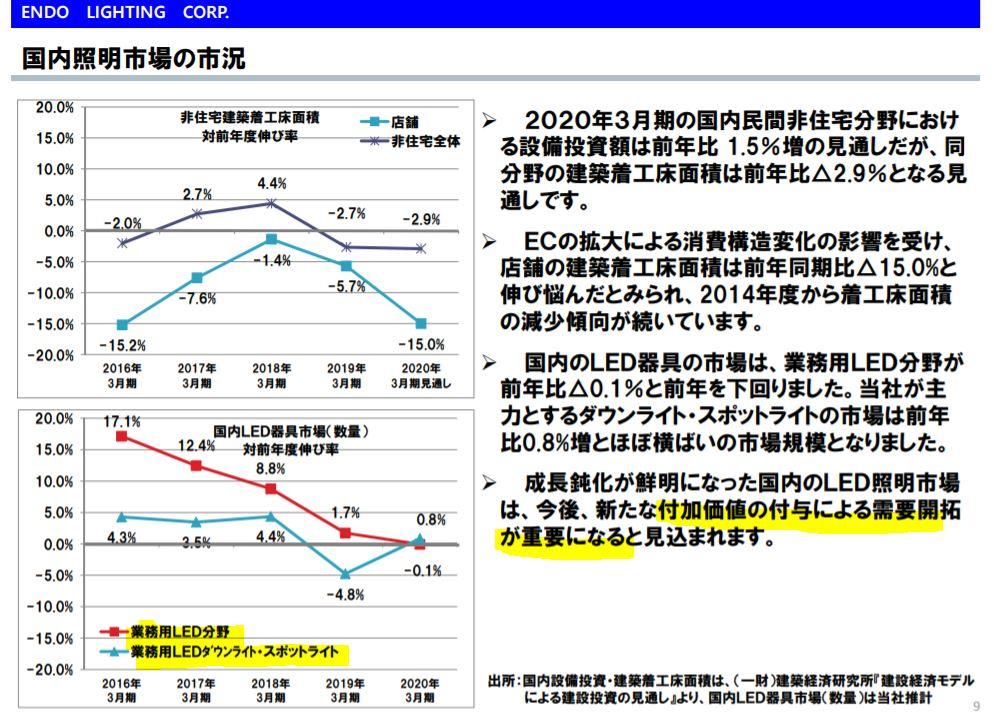 決算分析3.遠藤照明