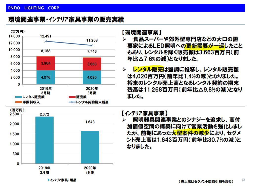 決算分析5.遠藤照明
