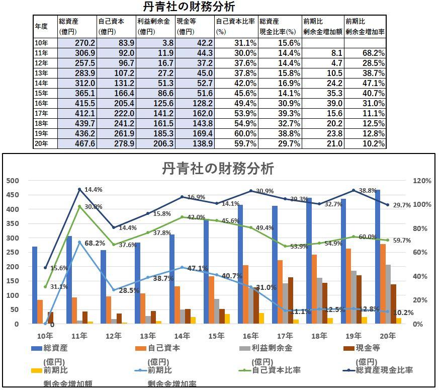 財務分析-丹青社