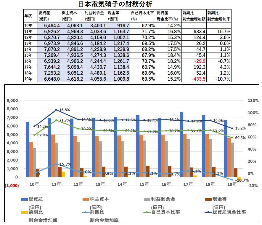 財務分析-日本電気硝子