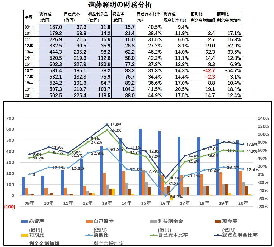 財務分析-遠藤照明