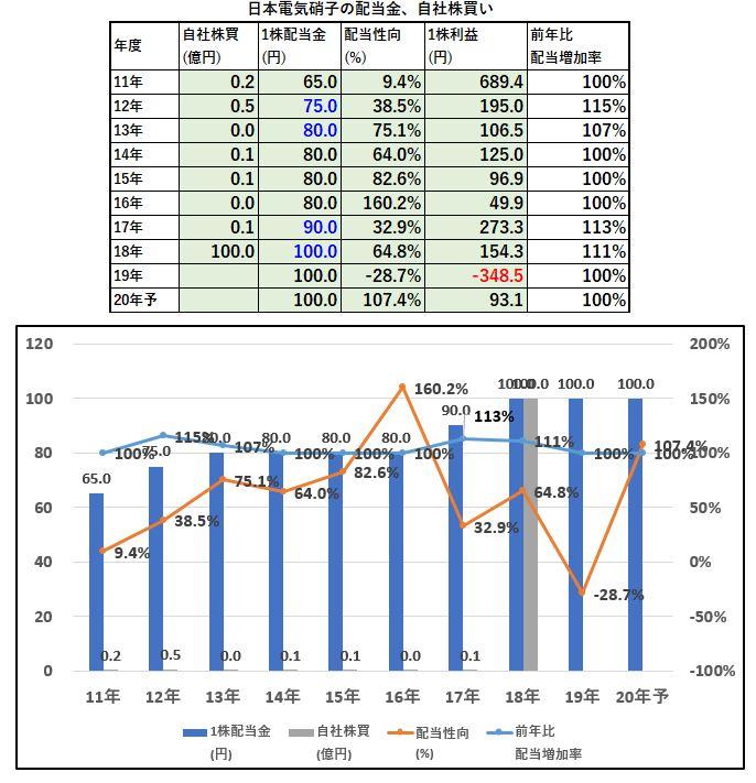配当金、自社株買い-日本電気硝子