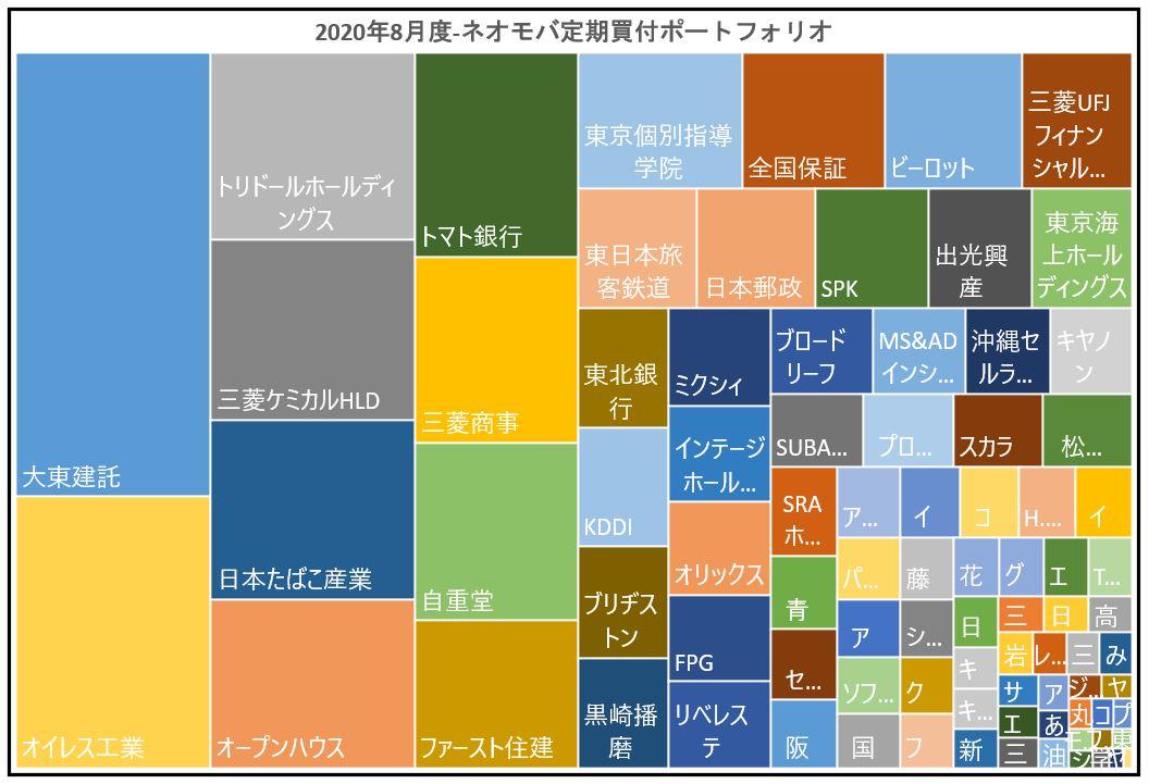 2020年8月の定期買付の投資成績