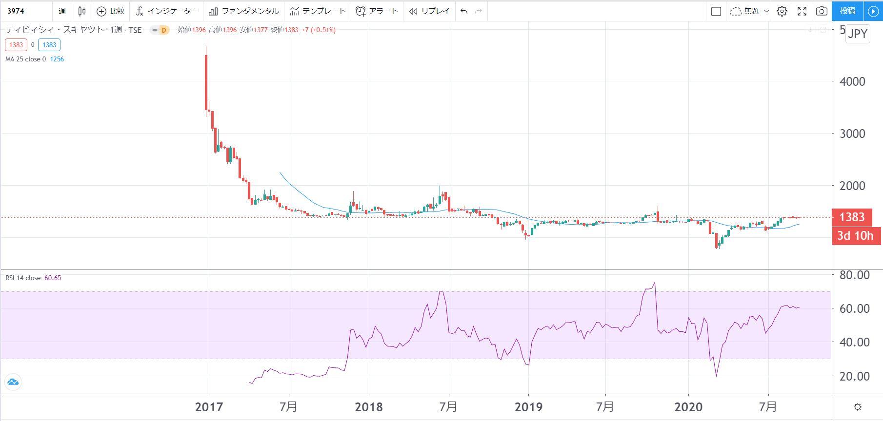 5年株価チャート-ティビシィ・スキャット