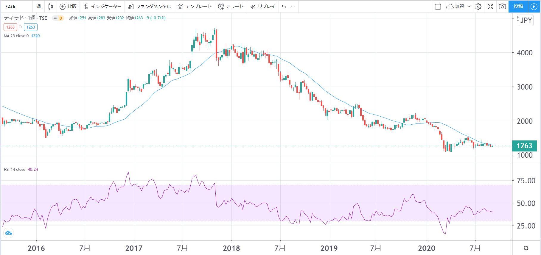 5年株価チャート-ティラド