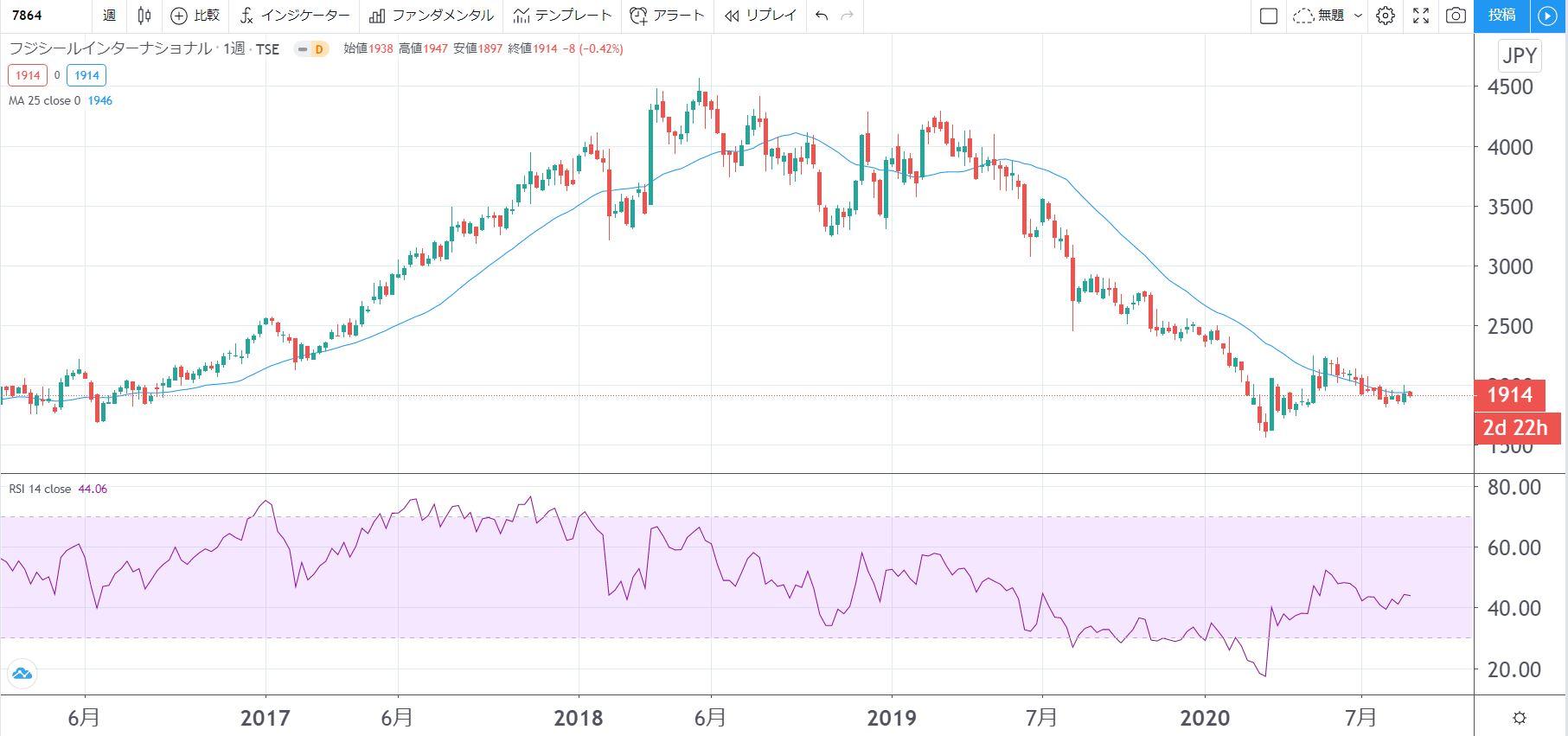 5年株価チャート-フジシールインターナショナル