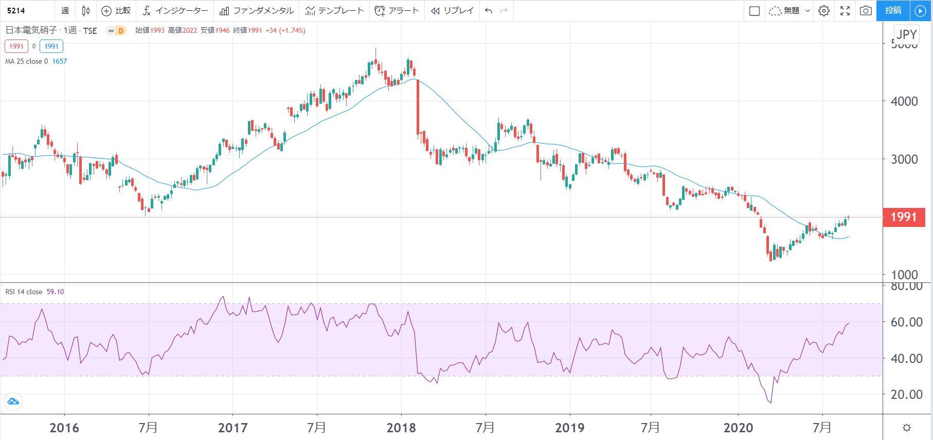 5年株価チャート-日本電気硝子