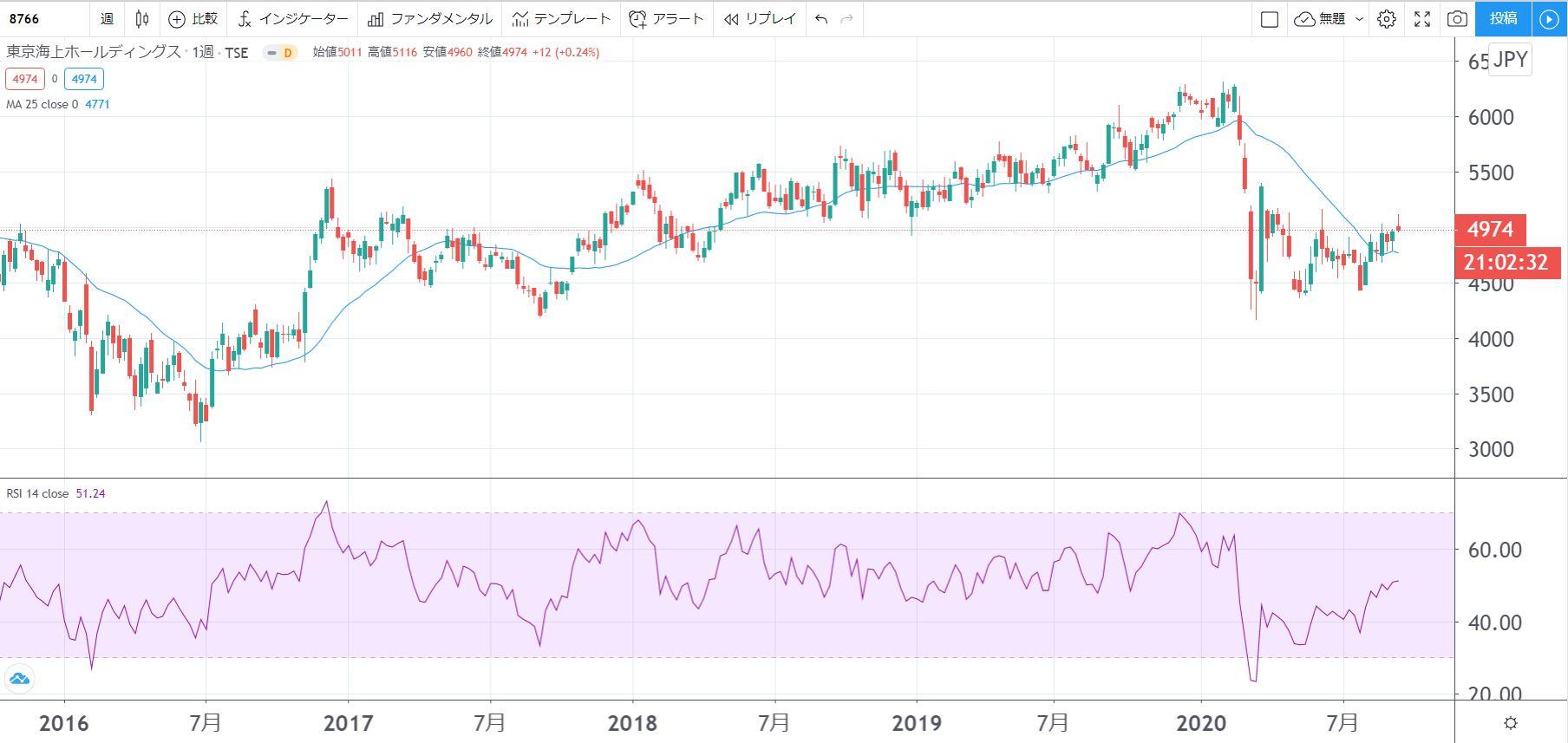 5年株価チャート-東京海上ホールディングス