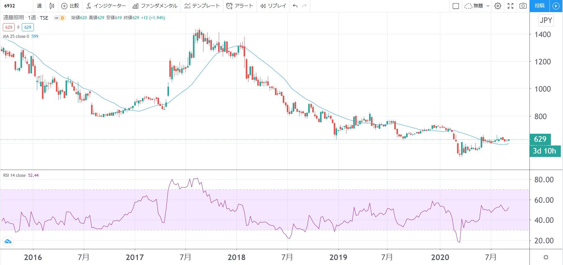 5年株価チャート-遠藤照明