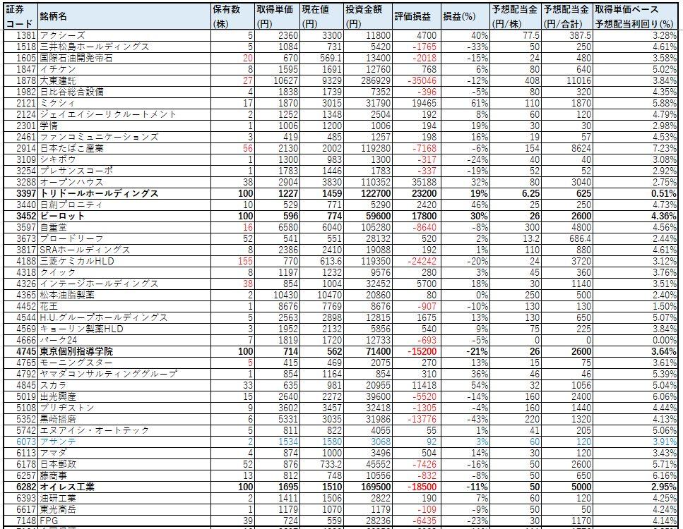 ネオモバ-高配当株-2020.9-PF1