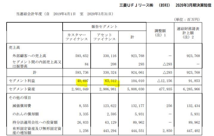 主力事業-三菱UFJリース