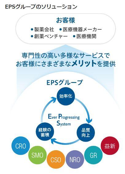 事業概要1.EPSホールディングス