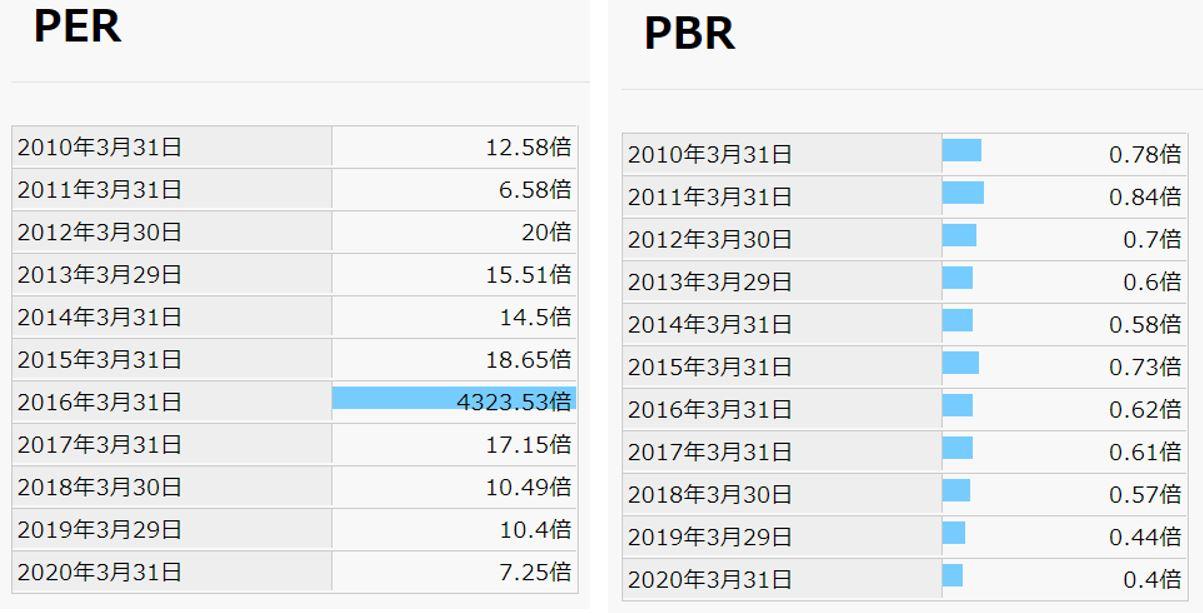 期末PER,PBR-愛知製鋼