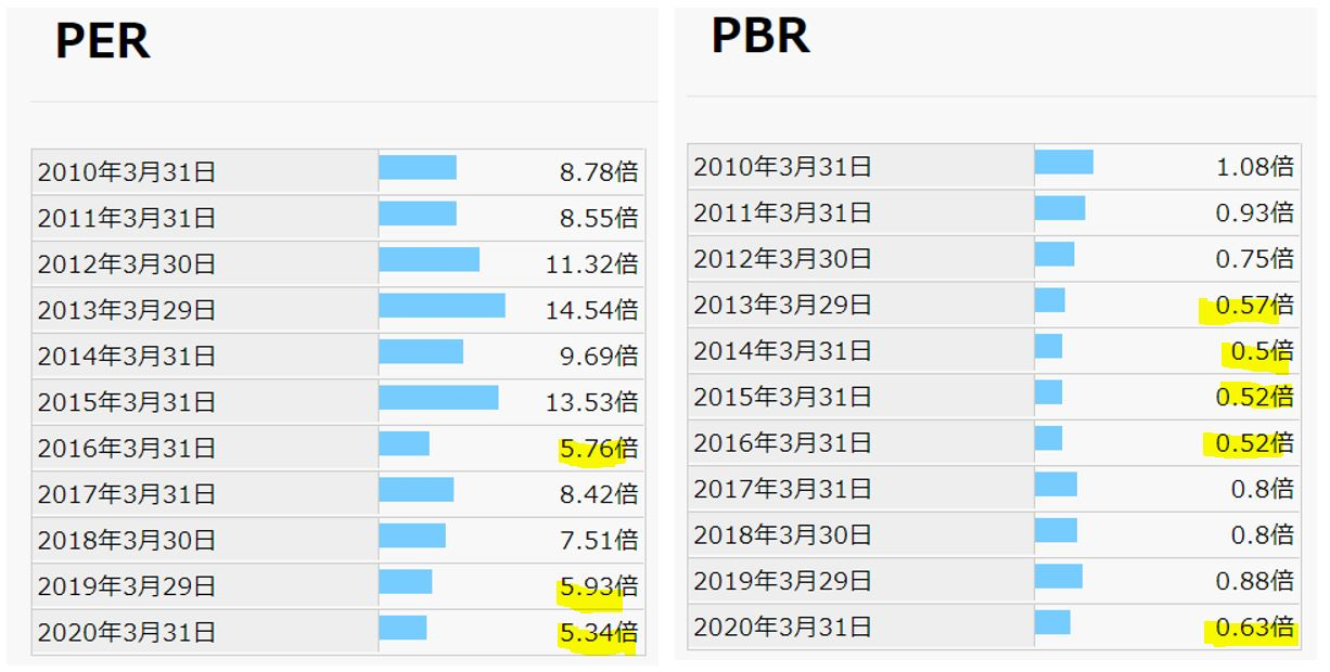 期末PER,PBR-黒崎播磨