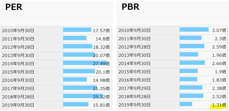 期末PER,PBR-EPSホールディングス