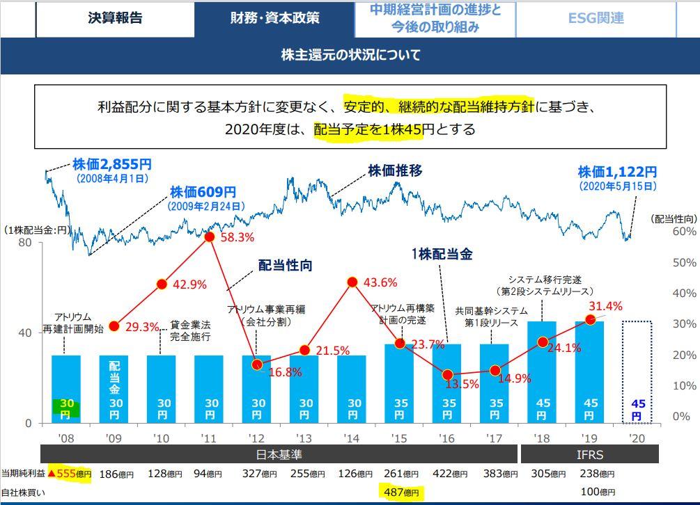 株主還元-クレディセゾン