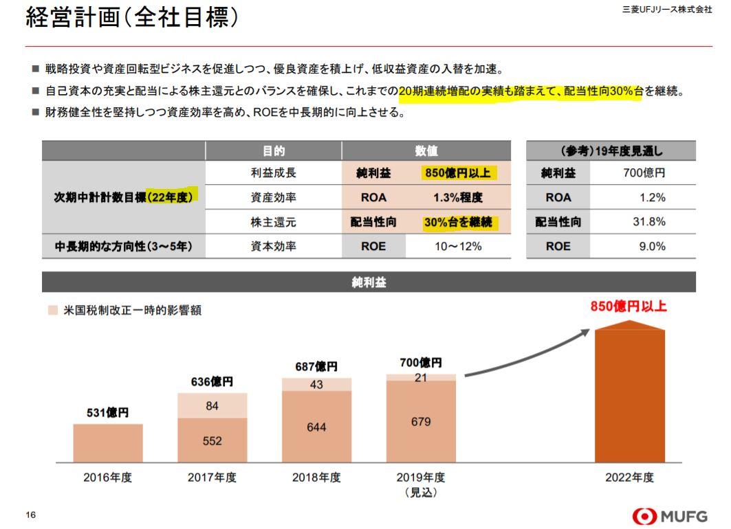 株主還元-三菱UFJリース
