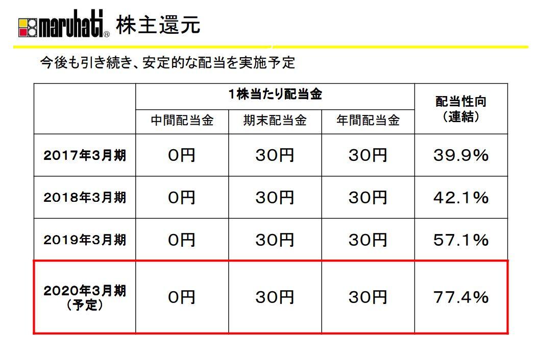 株主還元-丸八ホールディングス