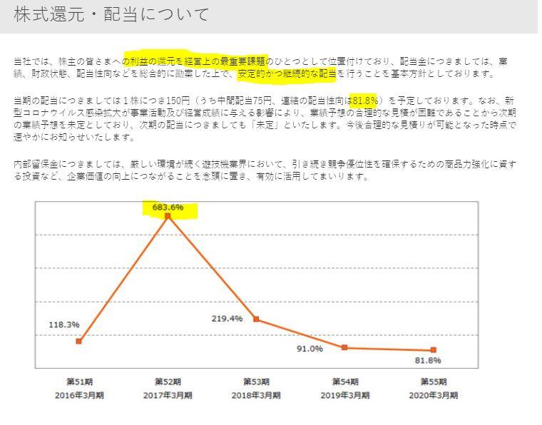 株主還元-SANKYO