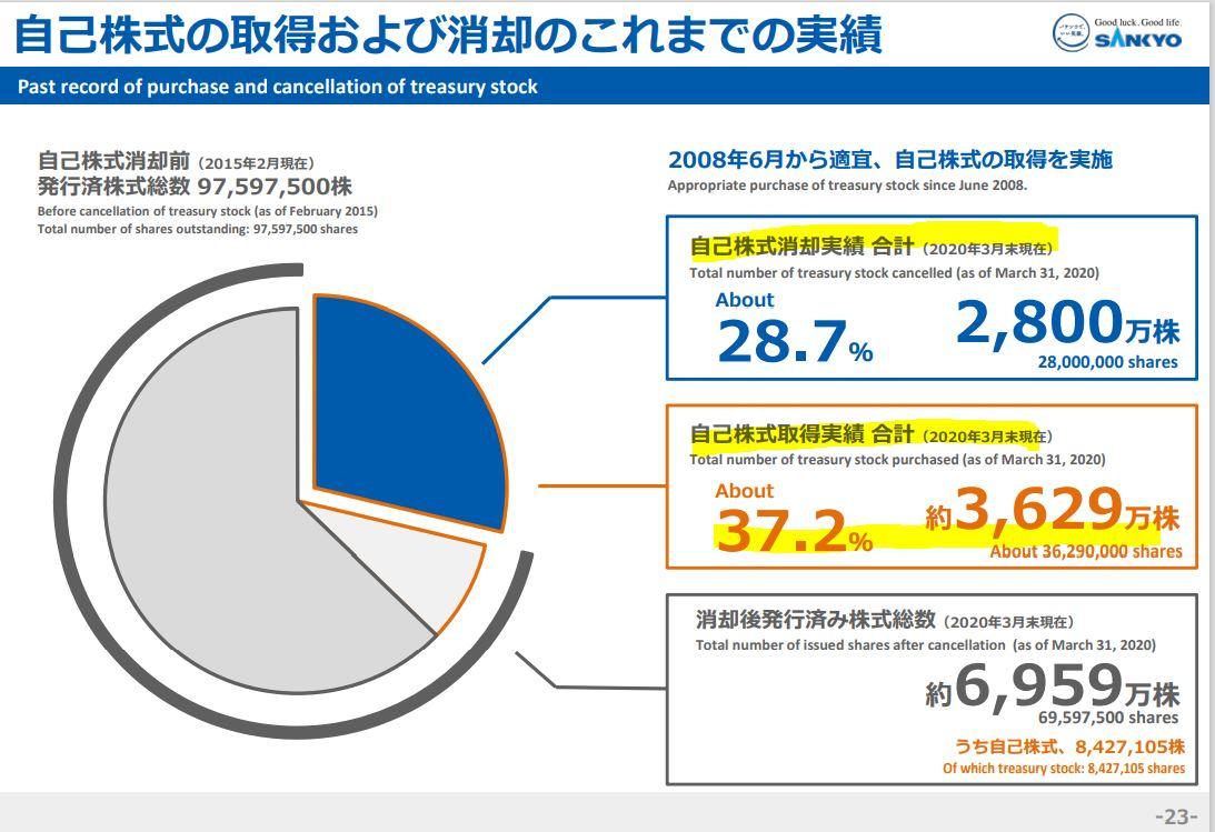 株主還元2-SANKYO