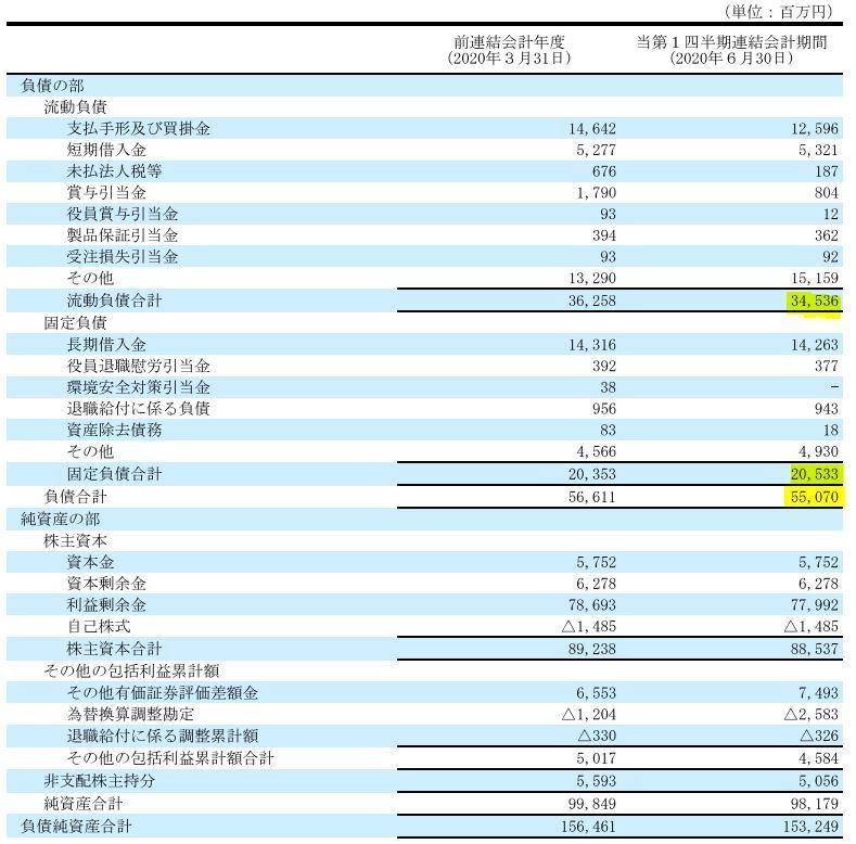 決算分析2.新東工業