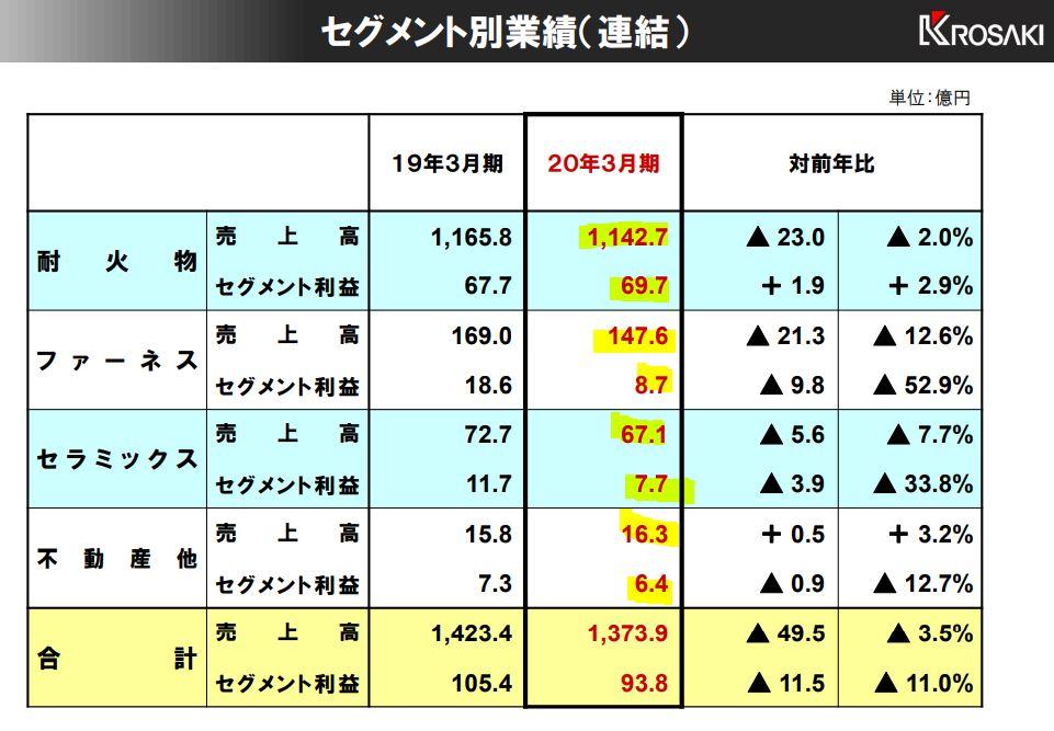 決算分析2.黒崎播磨